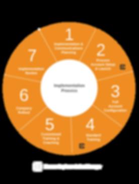 Procore Implementation Process - Crop 2.