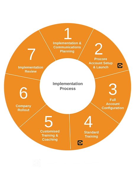 Procore Implementation Process - Crop 2.