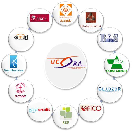 UCORA Member Credit Organizations