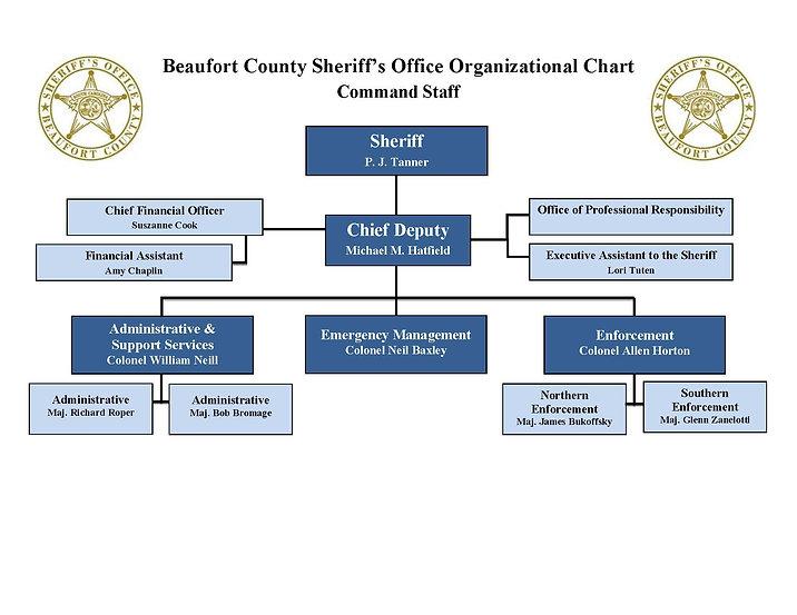 11-2020 Org Chart COMMAND STAFF.jpg