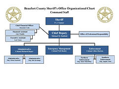 02-2021 Org Chart COMMAND STAFF.jpg