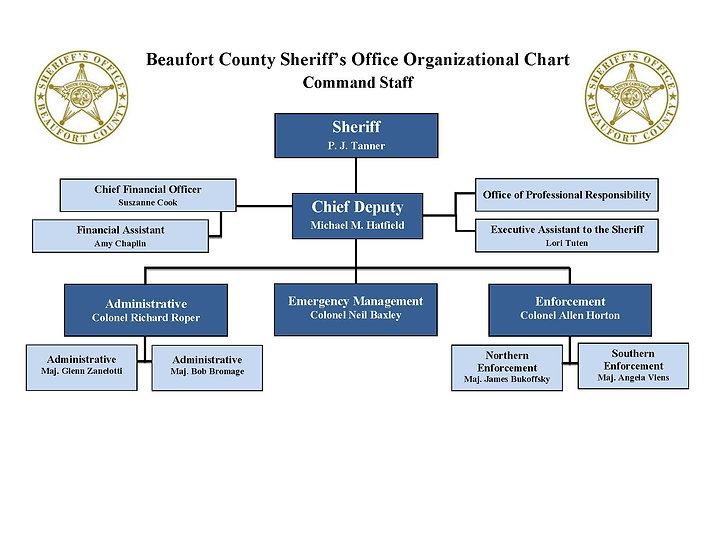01-2021 Org Chart COMMAND STAFF.jpg