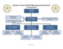 04-24-2019 Org Chart COMMAND STAFF.jpg