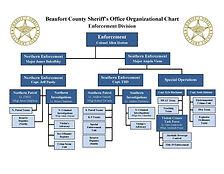 05-2021 Org Chart ENFORCEMENT.jpg