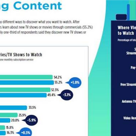 61% of viewers found content promotion the most useful in fulfilling their viewing needs