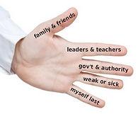 five finger prayer.jpg
