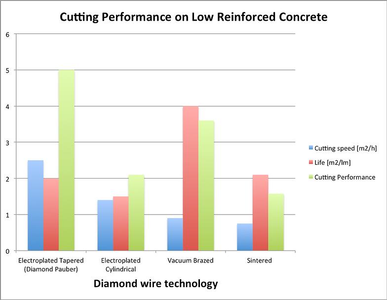 Construction Diamond Wire