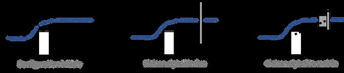 Configuration du piège à flottants - HYD