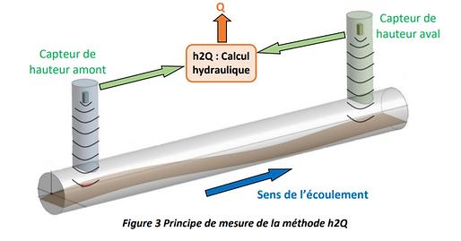 Mesure du débit en réseau - 3D EAU