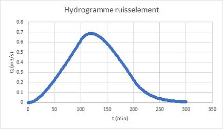 3deau_hydrogramme_réservoir_linéaire_m