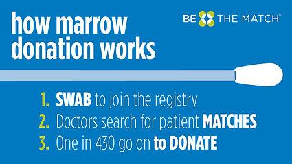 how marrow donation works_960x540px_v2.j