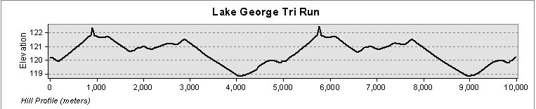 Run Course Profile