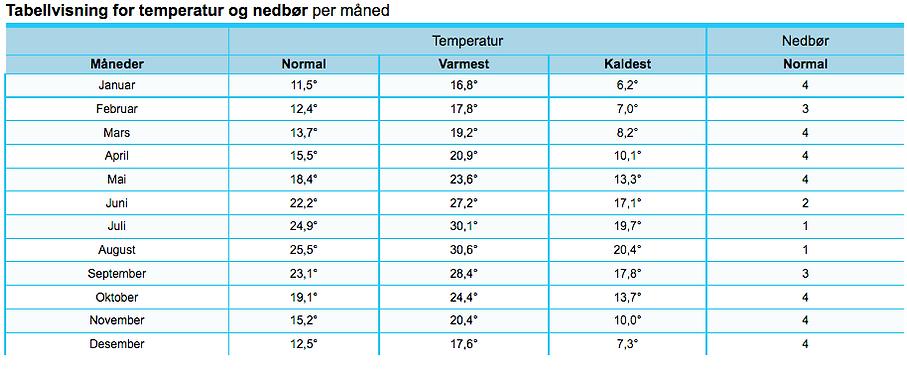 Temperaturer og nedbør pr. mnd i Albir / Bolig i Spania / Vivienda Costa Calida