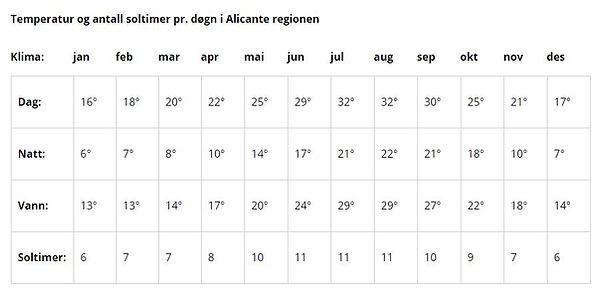 Temperaturer og antall soltimer pr. døgn i Alicante regionene / Bolig i Spania
