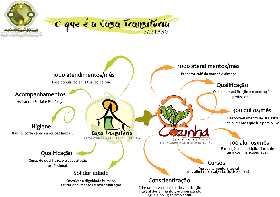GRAFICO CASA TRANSITORIA.PNG