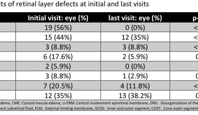 Table 1: Results of retinal layer defects at initial and last visits