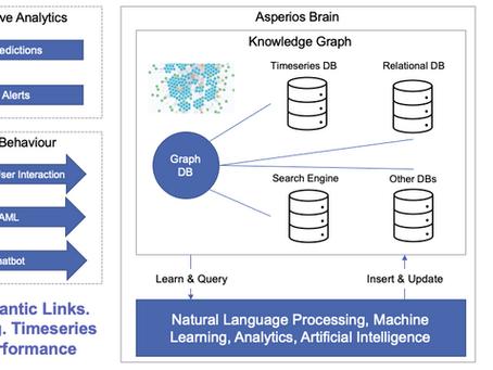 Augmenting Financial Intelligence & AI Transformation