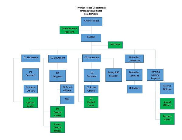 Organizational Chart 08 2020.jpg