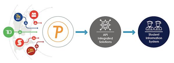 PMT _ Domestic Payments Process Flow.png