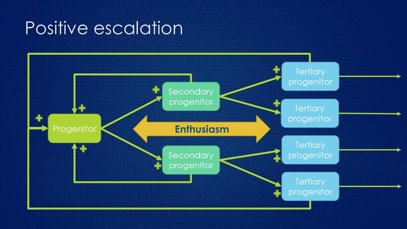 Positive Escalation Systems Archetype - ref Leyla Acaroglu