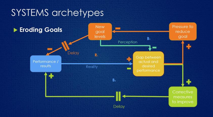 Eroding Goals Systems Archetype