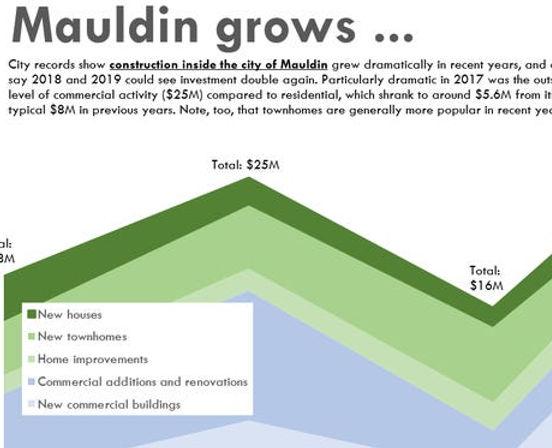 Mauldin SC grows