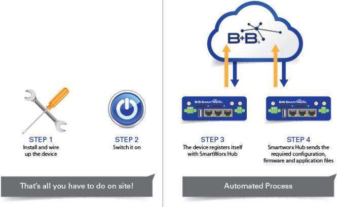 Reitittimen liittäminen SmartWorx Hubiin: Helppoa.