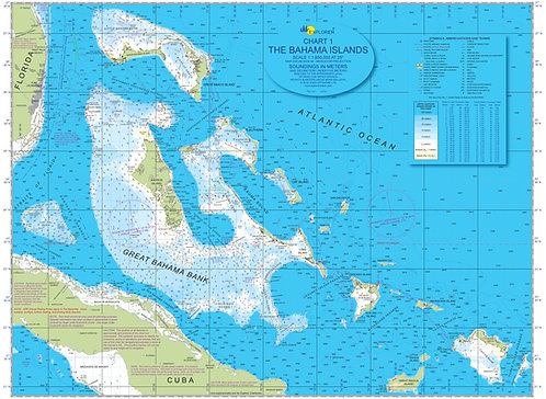 Bahamas Overview Chart