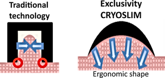 Cryoslim Criolipolisis Cryolipolisys