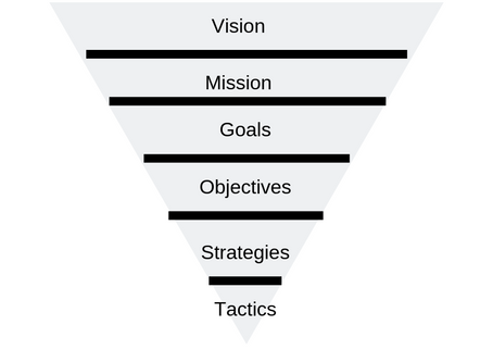 Metrics and Non-Profits – Measuring Progress and Success