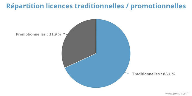 licences_traditionnelles-promotionnelles