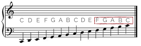 Piano Note Naming Practice