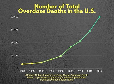 OD Deaths.jpg