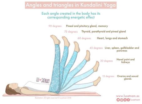 ~ Kundalini Yoga und das endokrine System ~