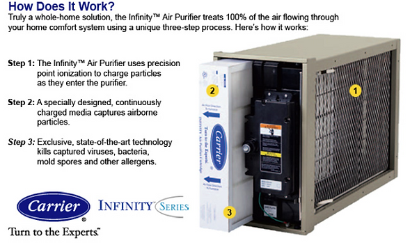 carrier infinity air purifier. contact your local carrier® expert for a quick analysis of indoor air to identify the unseen threats potentially lurking under nose. carrier infinity purifier