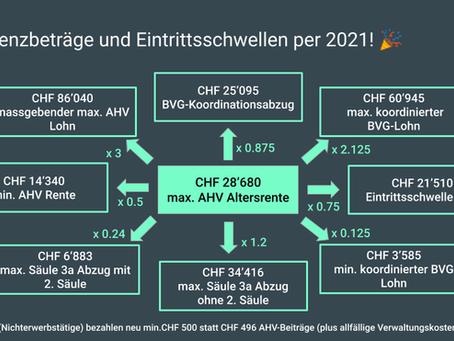Neue Grenzbeträge (Eintrittsschwellen resp. Kennzahlen) bei der AHV, BVG und 3. Säule