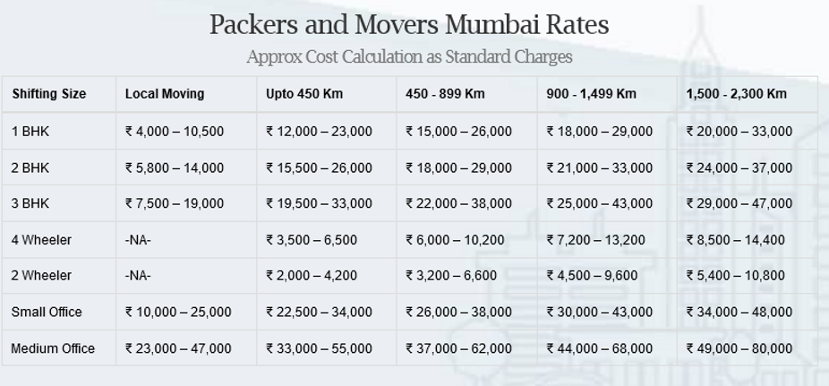Best-Packers-and-Movers-in-Mumbai-Compare-Rates-TheShiftingWale.png