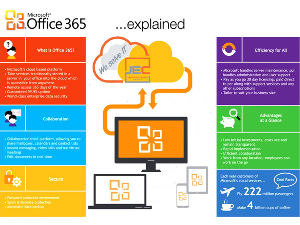 LEARN, CONNECT & BE INSPIRED BY OFFICE 365