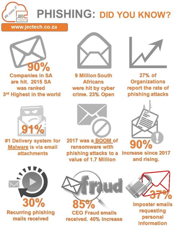 Office 365 – How to identify a phishing emails – a checklist