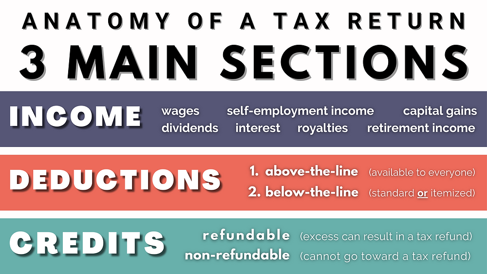 Anatomy of a Tax Return: Income, Deductions, & Credits