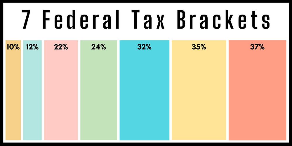 7 Federal Tax Brackets: 10% 12% 22% 24% 32% 35% 37%