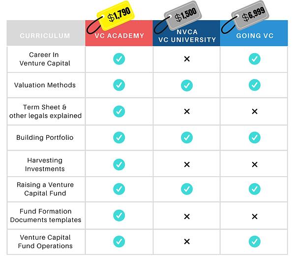 VCA Programs Comparison Chart.png