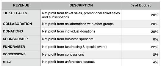 Revenue Table.jpg