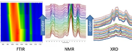Infrared spectroscopy as a tool to characterise starch ordered structure- a joint FTIR-ATR, NMR, XRD