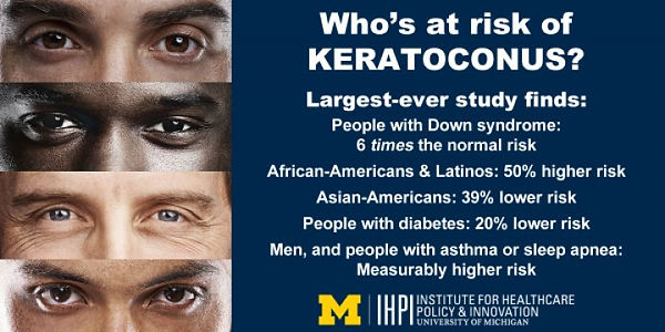 Keratoconus Demographic Information