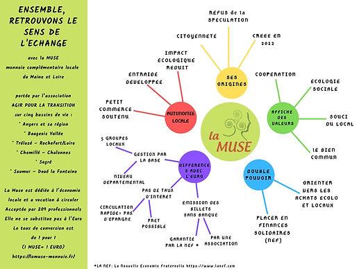 La MUSE en carte mentale.jpg