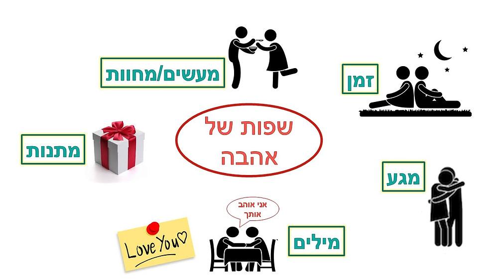 """ד""""ר מיכל צוקר מלמדת את שפות האהבה"""