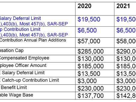 2021 Retirement Plan Limits Announced