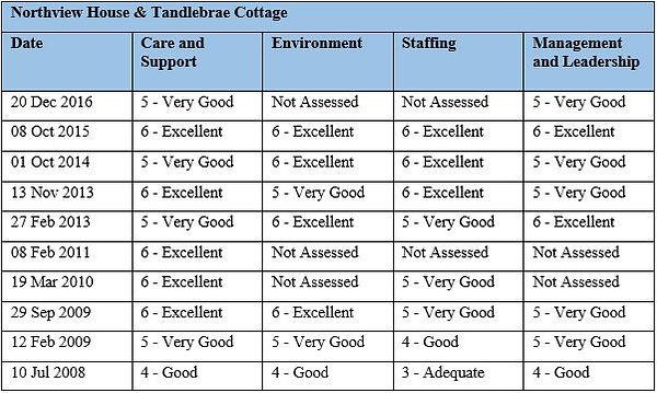 Care Inspectorate Grades