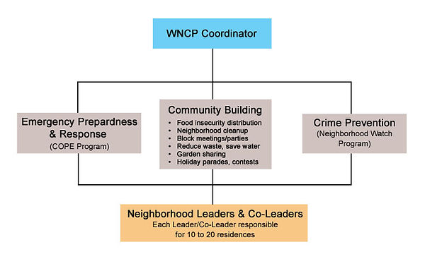 WNCP Org Chart for Website 2.jpg